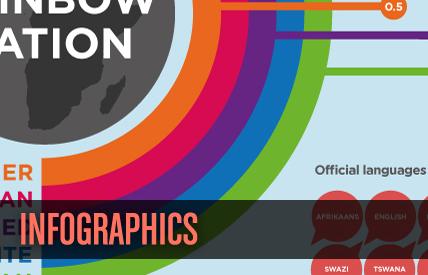 Infographic Design Dundee, Scotland, UK